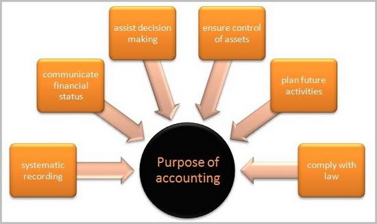 generally accepted accounting principles and cash The accrual method of accounting doesn't worry about cash flow and  generally  accepted accounting principles also require the use of the.