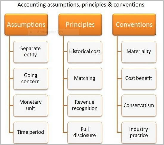 generally accepted accounting principles and dell The convergence of us generally accepted accounting principles  enforceable and globally accepted financial reporting  (ifrs) is a set of accounting.