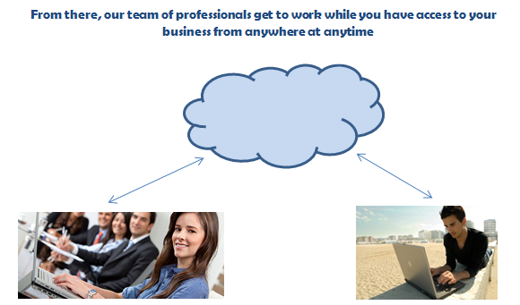 How It Works Team